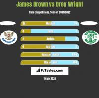 James Brown vs Drey Wright h2h player stats