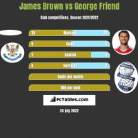 James Brown vs George Friend h2h player stats