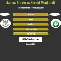 James Brown vs Harold Moukoudi h2h player stats