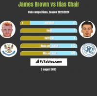James Brown vs Ilias Chair h2h player stats
