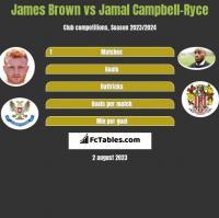James Brown vs Jamal Campbell-Ryce h2h player stats