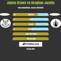 James Brown vs Keaghan Jacobs h2h player stats