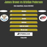 James Brown vs Kristian Pedersen h2h player stats