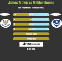 James Brown vs Mahlon Romeo h2h player stats