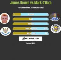 James Brown vs Mark O'Hara h2h player stats