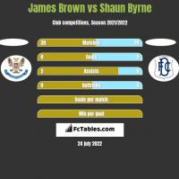 James Brown vs Shaun Byrne h2h player stats