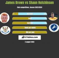 James Brown vs Shaun Hutchinson h2h player stats