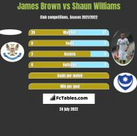 James Brown vs Shaun Williams h2h player stats