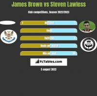 James Brown vs Steven Lawless h2h player stats