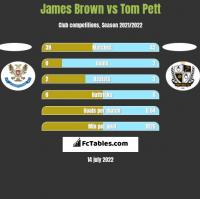 James Brown vs Tom Pett h2h player stats