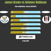 James Brown vs Antonee Robinson h2h player stats