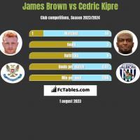 James Brown vs Cedric Kipre h2h player stats