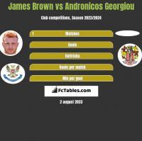 James Brown vs Andronicos Georgiou h2h player stats