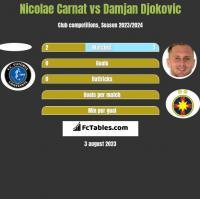 Nicolae Carnat vs Damjan Djokovic h2h player stats