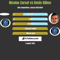 Nicolae Carnat vs Denis Alibec h2h player stats