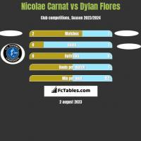 Nicolae Carnat vs Dylan Flores h2h player stats