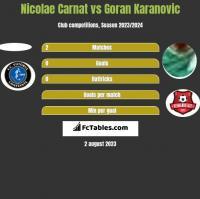 Nicolae Carnat vs Goran Karanovic h2h player stats