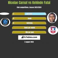 Nicolae Carnat vs Kehinde Fatai h2h player stats