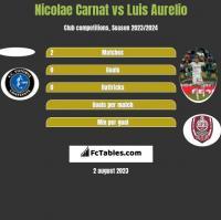 Nicolae Carnat vs Luis Aurelio h2h player stats
