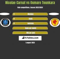 Nicolae Carnat vs Oumare Tounkara h2h player stats