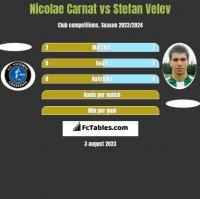 Nicolae Carnat vs Stefan Velev h2h player stats