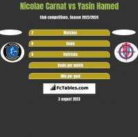 Nicolae Carnat vs Yasin Hamed h2h player stats