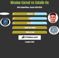 Nicolae Carnat vs Catalin Itu h2h player stats