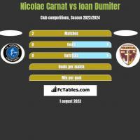 Nicolae Carnat vs Ioan Dumiter h2h player stats