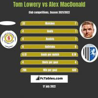Tom Lowery vs Alex MacDonald h2h player stats