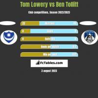 Tom Lowery vs Ben Tollitt h2h player stats