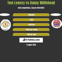 Tom Lowery vs Danny Whitehead h2h player stats