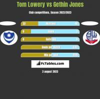 Tom Lowery vs Gethin Jones h2h player stats