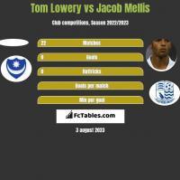 Tom Lowery vs Jacob Mellis h2h player stats