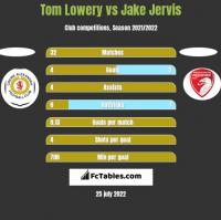 Tom Lowery vs Jake Jervis h2h player stats