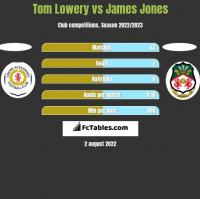 Tom Lowery vs James Jones h2h player stats