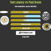 Tom Lowery vs Paul Green h2h player stats
