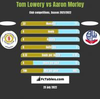 Tom Lowery vs Aaron Morley h2h player stats