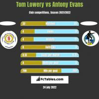 Tom Lowery vs Antony Evans h2h player stats