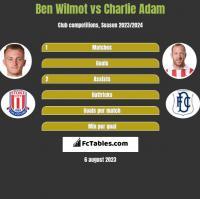 Ben Wilmot vs Charlie Adam h2h player stats