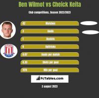 Ben Wilmot vs Cheick Keita h2h player stats