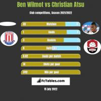 Ben Wilmot vs Christian Atsu h2h player stats