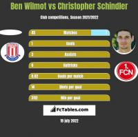 Ben Wilmot vs Christopher Schindler h2h player stats