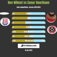 Ben Wilmot vs Conor Hourihane h2h player stats