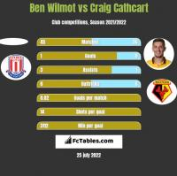 Ben Wilmot vs Craig Cathcart h2h player stats