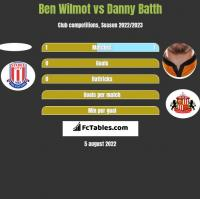 Ben Wilmot vs Danny Batth h2h player stats