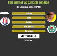 Ben Wilmot vs Darragh Lenihan h2h player stats