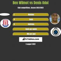Ben Wilmot vs Denis Odoi h2h player stats