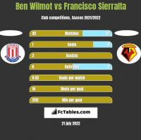 Ben Wilmot vs Francisco Sierralta h2h player stats