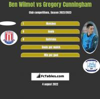 Ben Wilmot vs Gregory Cunningham h2h player stats