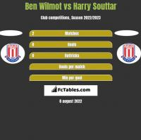 Ben Wilmot vs Harry Souttar h2h player stats